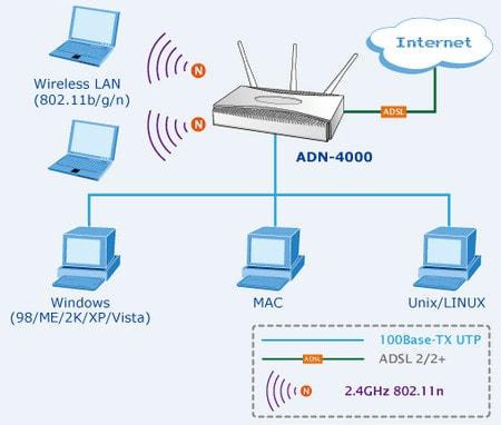 Lựa chọn kiểu kết nối Internet nào?