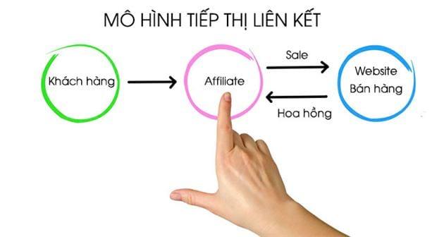 affiliate marketing co lua dao khong