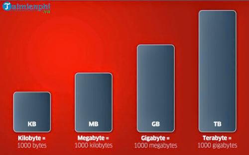 Đổi đơn vị 1 MB sang KB, đổi GB, TB, PB sang KB