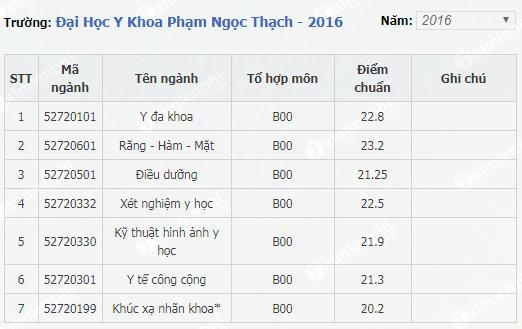 diem chuan dai hoc y khoa pham ngoc thach 2