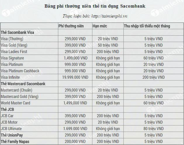 mo the tin dung the visa bang so sanh phi thuong nien