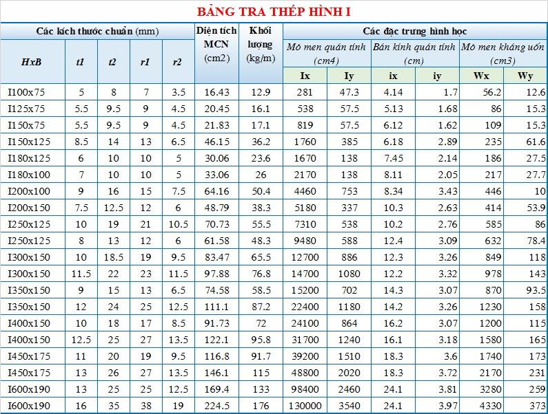 Bảng tra thép hình I, H, U, V, L chuẩn 2