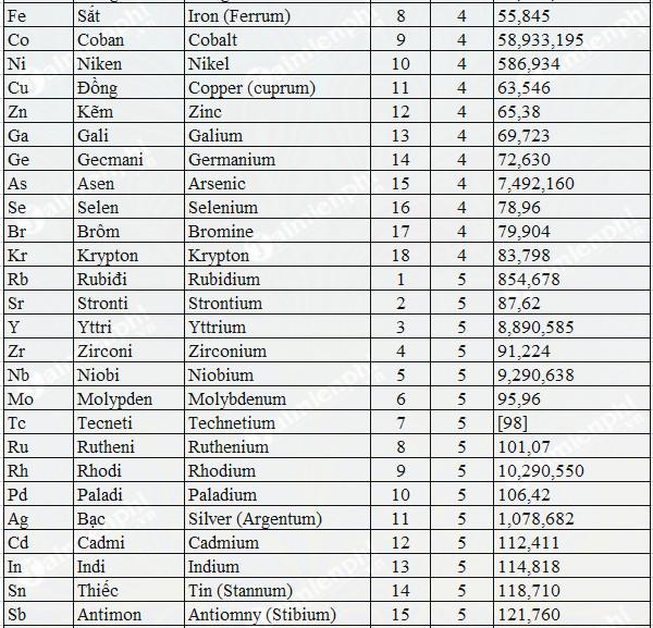 Bảng nguyên tử khối hóa học đầy đủ lớp 8, 9 2
