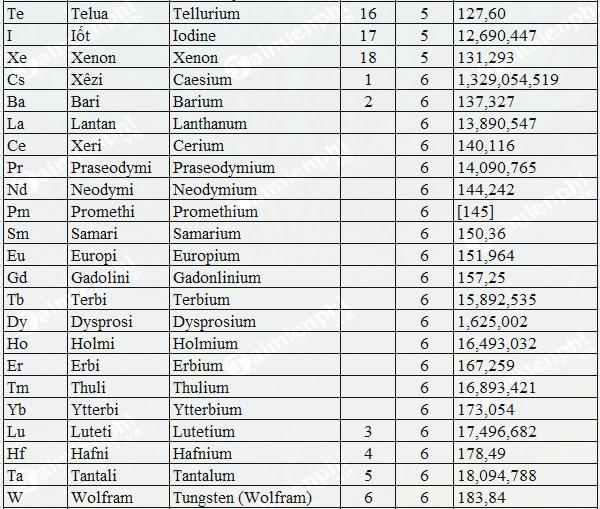 Bảng nguyên tử khối hóa học đầy đủ lớp 8, 9 3