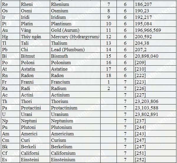 Bảng nguyên tử khối hóa học đầy đủ lớp 8, 9 4