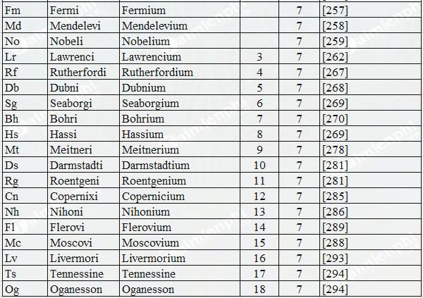 Bảng nguyên tử khối hóa học đầy đủ lớp 8, 9 5
