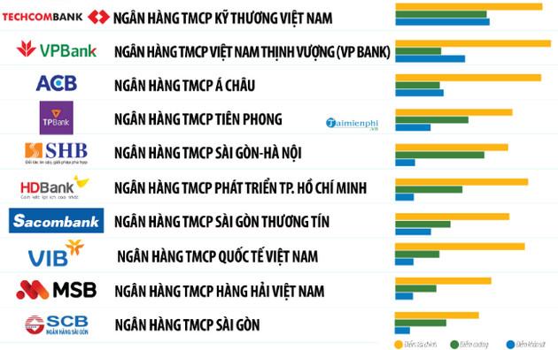 Danh sách ngân hàng tại Việt Nam 2020 8