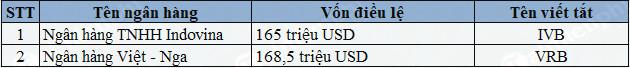 Danh sách ngân hàng tại Việt Nam 2020 2