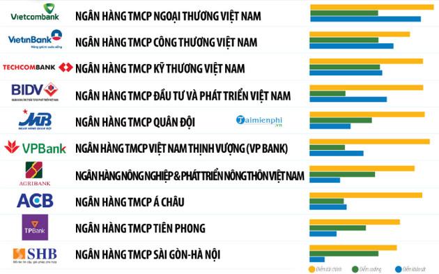 Danh sách ngân hàng tại Việt Nam 2020 7