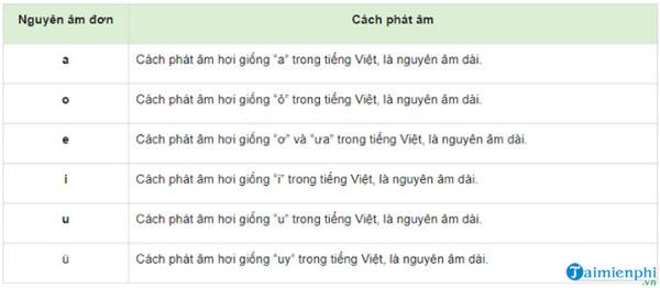 Bảng chữ cái tiếng Trung quốc chuẩn nhất