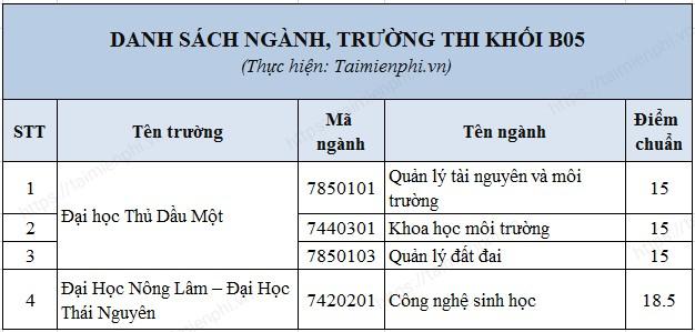 Diem chuan nganh khoi B05