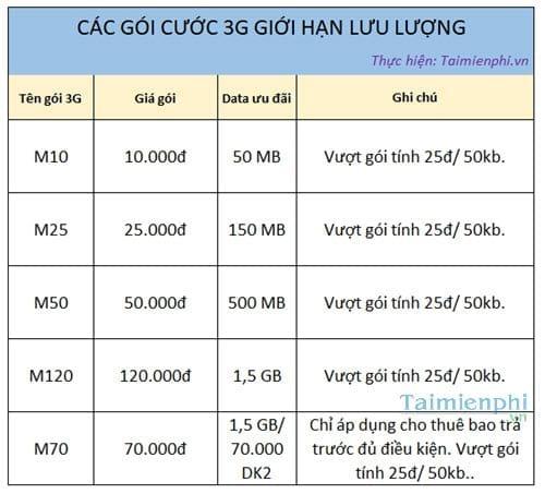 dang ky 3g vina thang goi cuoc 3g mang vinaphone dung theo thang 4