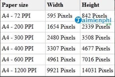 Kích thước khổ giấy A0 A1 A2 A3 A4 là bao nhiêu Pixel, Cm, Inches chuẩn nhất 2