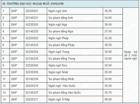 Điểm chuẩn Đại học Ngoại Ngữ - Đại học Quốc gia Hà Nội 2020 - Honda Anh Dũng