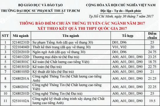 Điểm chuẩn Đại học Sư Phạm kỹ thuật TPHCM 2020 25