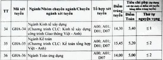diem chuan dai hoc giao thong van tai co so phia bac