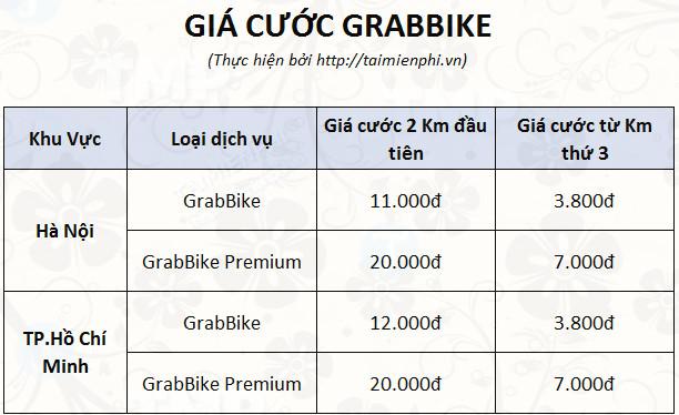 Cách gọi xe ôm Grabbike, taxi Grab không cần cài app điện thoại 3