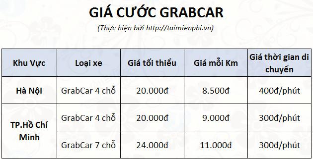 Cách gọi xe ôm Grabbike, taxi Grab không cần cài app điện thoại 4